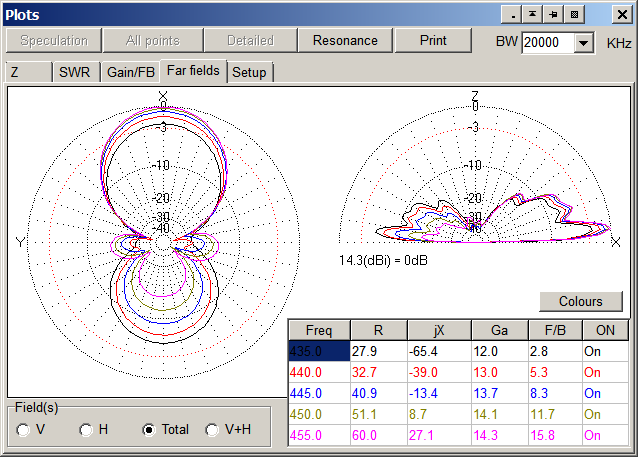 gain plots at select frequencies